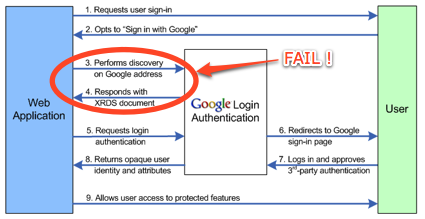 openid pour google