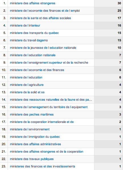 Top ministere 2008.png